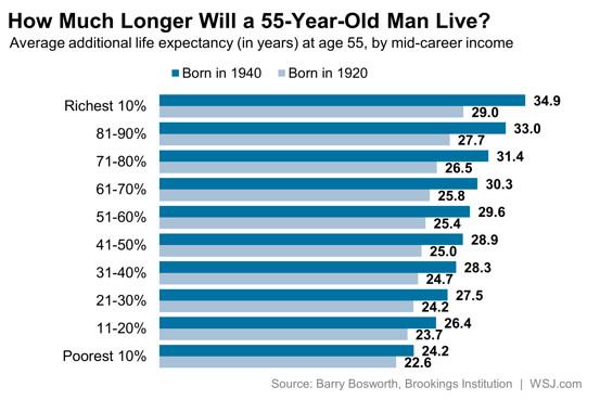 Długość życia mężczyzn