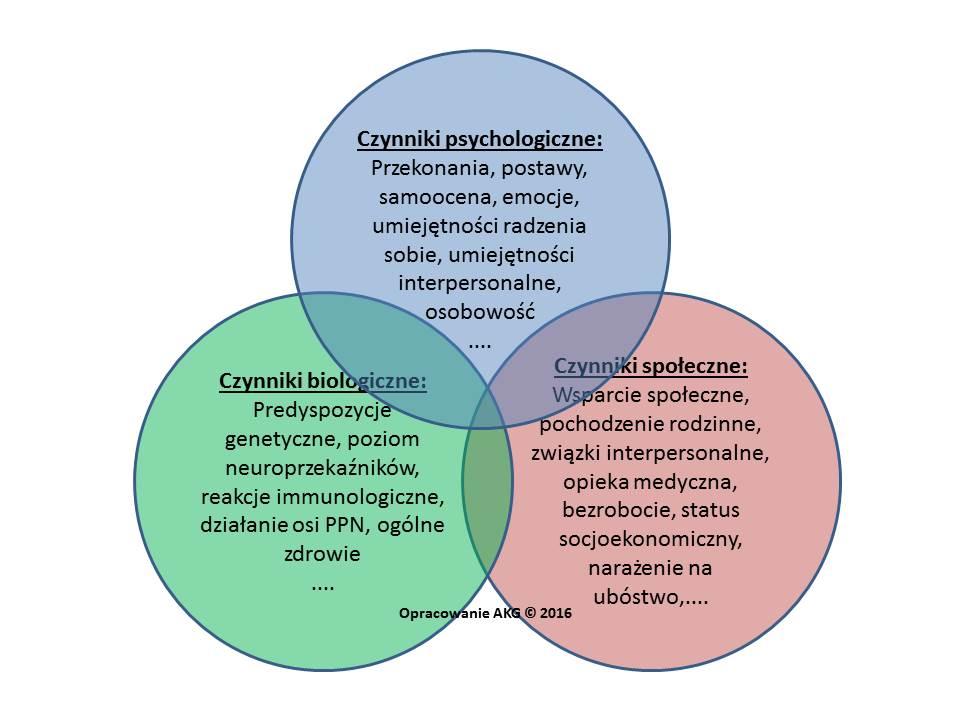 psychosomatyka